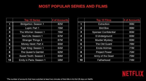 netflix-most-popular-chart1.jpg